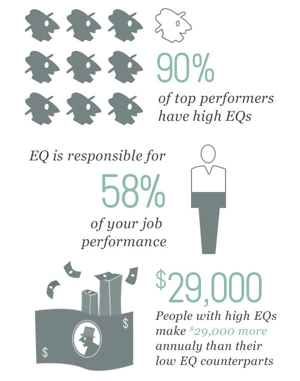 emotional intelligence eq the premier provider   tests