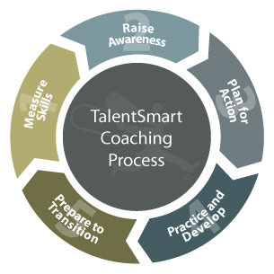 TalentSmart Coaching process: Raise Awareness, Plan for Action, Practice and Develop, Prepare to Transition, Measure Skills